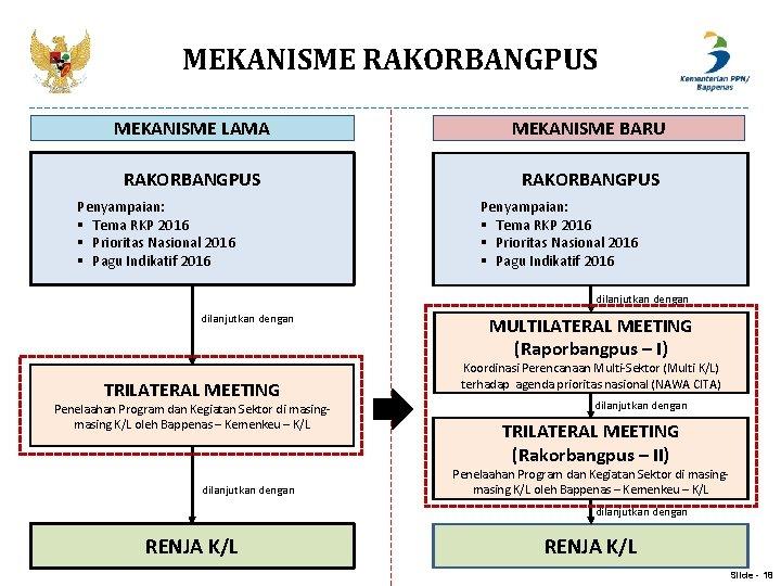 MEKANISME RAKORBANGPUS MEKANISME LAMA MEKANISME BARU RAKORBANGPUS Penyampaian: § Tema RKP 2016 § Prioritas