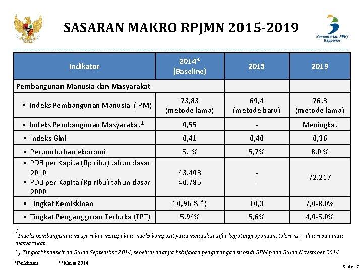 SASARAN MAKRO RPJMN 2015 -2019 2014* (Baseline) 2015 2019 73, 83 (metode lama) 69,
