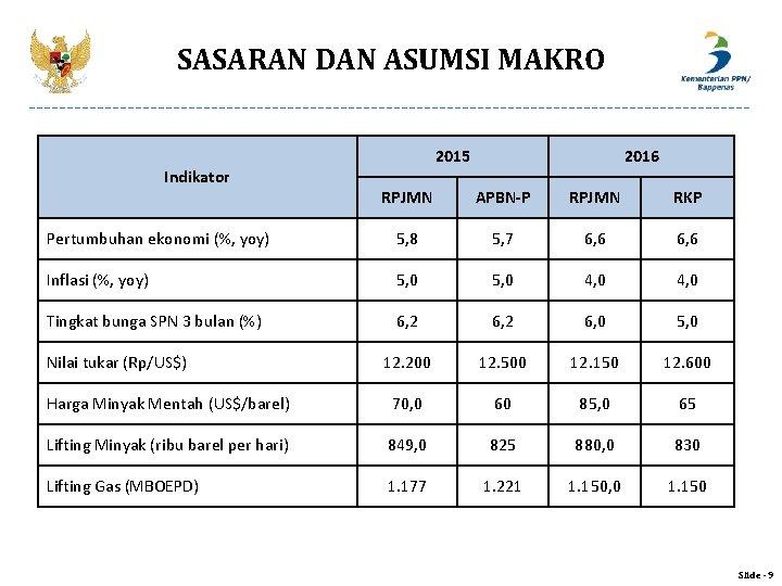 SASARAN DAN ASUMSI MAKRO Indikator 2015 2016 RPJMN APBN-P RPJMN RKP Pertumbuhan ekonomi (%,