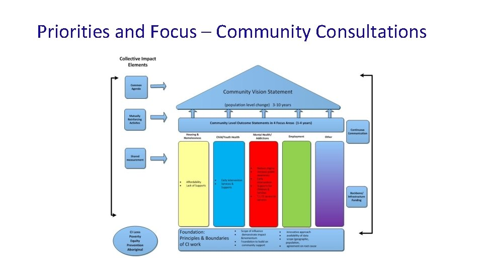 Priorities and Focus – Community Consultations
