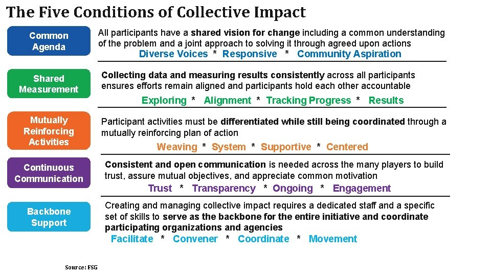 The Five Conditions of Collective Impact All participants have a shared vision for change