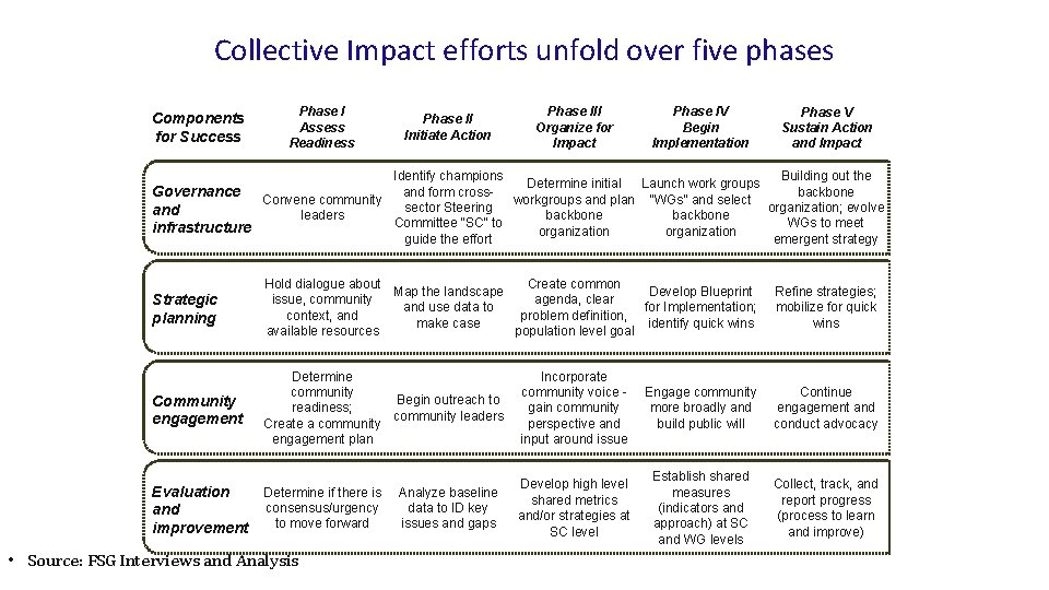 Collective Impact efforts unfold over five phases Components for Success Phase I Assess Readiness