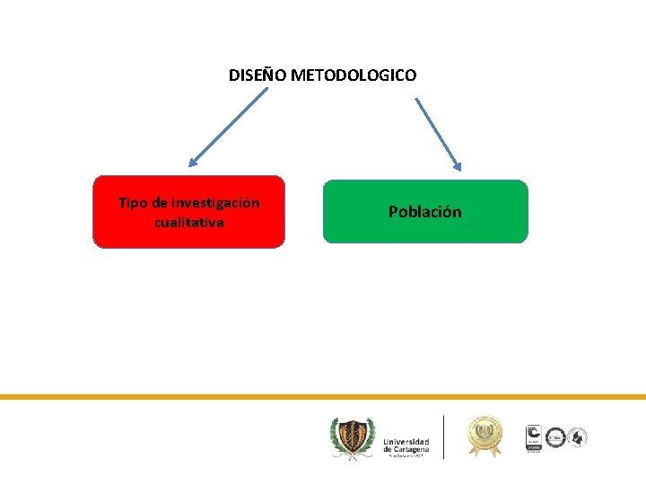 DISEÑO METODOLOGICO Tipo de investigación cualitativa Población