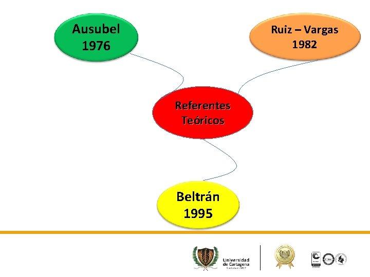 Ausubel 1976 Ruiz – Vargas 1982 Referentes Teóricos Beltrán 1995