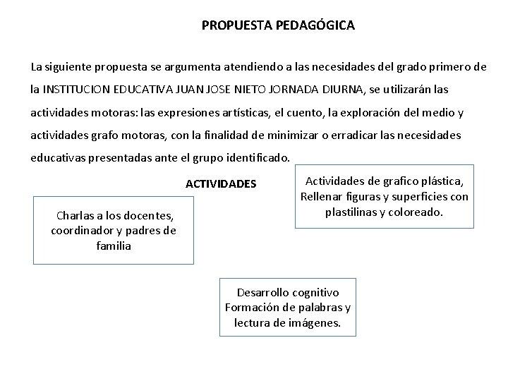 PROPUESTA PEDAGÓGICA La siguiente propuesta se argumenta atendiendo a las necesidades del grado primero