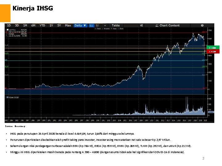 Kinerja IHSG R: 4. 800 S: 4. 300 Sumber : Bloomberg • IHSG pada