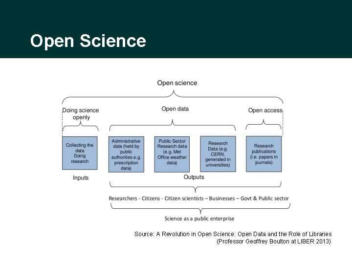 Open Science Source: A Revolution in Open Science: Open Data and the Role of