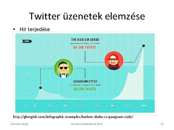 Twitter üzenetek elemzése • Hír terjedése http: //ghergich. com/infographic-examples/harlem-shake-vs-gangnam-style/ Gombos Gergő Korszerű Adatbázisok 2014
