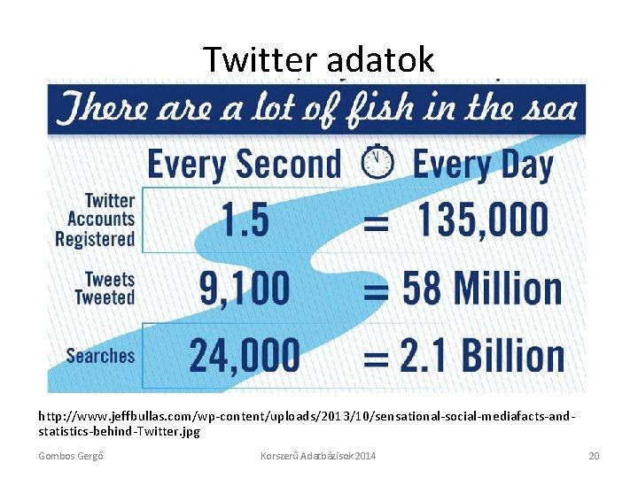 Twitter adatok http: //www. jeffbullas. com/wp-content/uploads/2013/10/sensational-social-mediafacts-andstatistics-behind-Twitter. jpg Gombos Gergő Korszerű Adatbázisok 2014 20