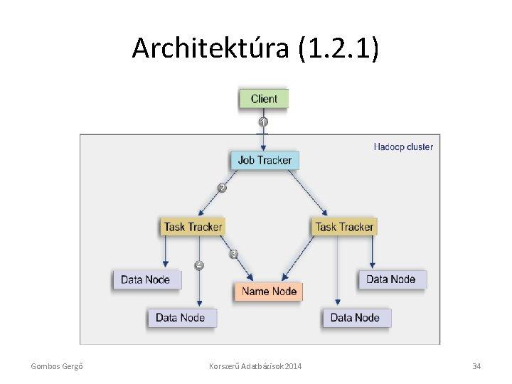 Architektúra (1. 2. 1) Gombos Gergő Korszerű Adatbázisok 2014 34