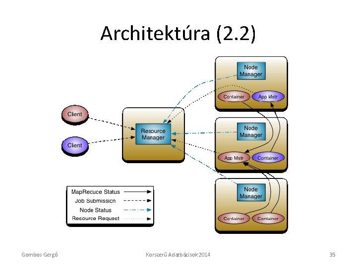 Architektúra (2. 2) Gombos Gergő Korszerű Adatbázisok 2014 35
