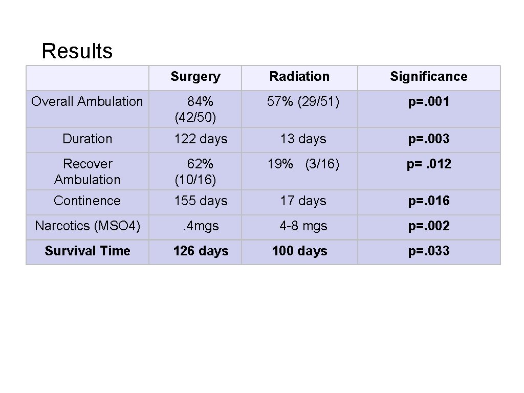 Results Surgery Radiation Significance Overall Ambulation 84% (42/50) 57% (29/51) p=. 001 Duration 122