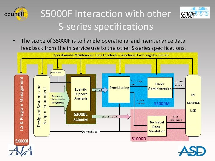 S 5000 F Interaction with other S-series specifications • The scope of S 5000