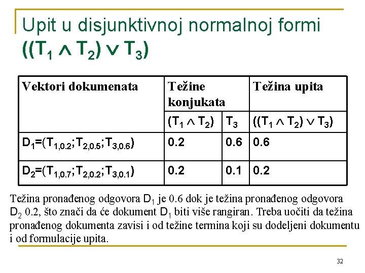 Upit u disjunktivnoj normalnoj formi ((T 1 T 2) T 3) Vektori dokumenata Težine
