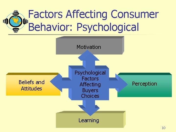 Factors Affecting Consumer Behavior: Psychological Motivation Beliefs and Attitudes Psychological Factors Affecting Buyers Choices