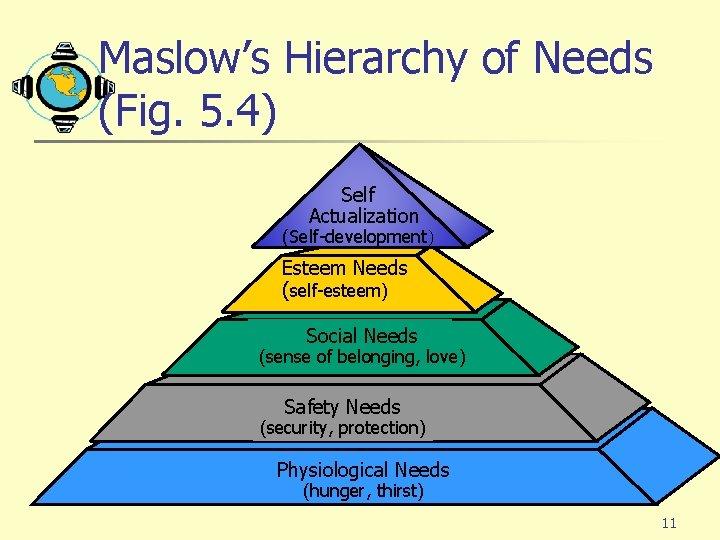 Maslow's Hierarchy of Needs (Fig. 5. 4) Self Actualization (Self-development) Esteem Needs (self-esteem) Social