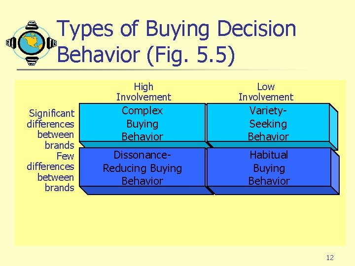 Types of Buying Decision Behavior (Fig. 5. 5) Significant differences between brands Few differences