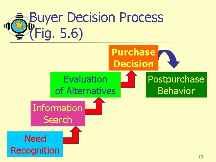 Buyer Decision Process (Fig. 5. 6) Purchase Decision Evaluation of Alternatives Postpurchase Behavior Information
