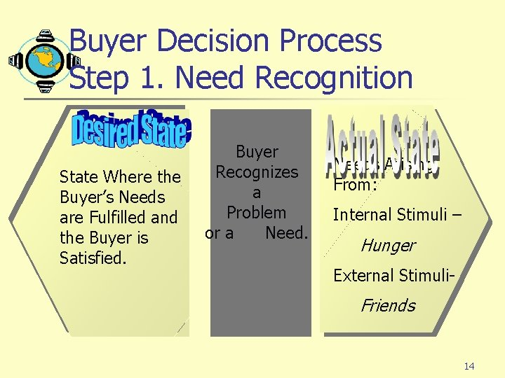 Buyer Decision Process Step 1. Need Recognition State Where the Buyer's Needs are Fulfilled