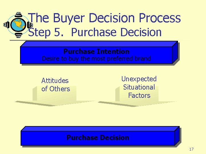 The Buyer Decision Process Step 5. Purchase Decision Purchase Intention Desire to buy the
