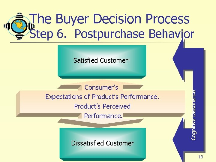 The Buyer Decision Process Step 6. Postpurchase Behavior Consumer's Expectations of Product's Performance. Product's