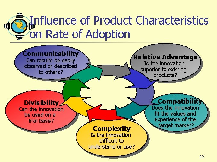Influence of Product Characteristics on Rate of Adoption Communicability Relative Advantage Can results be