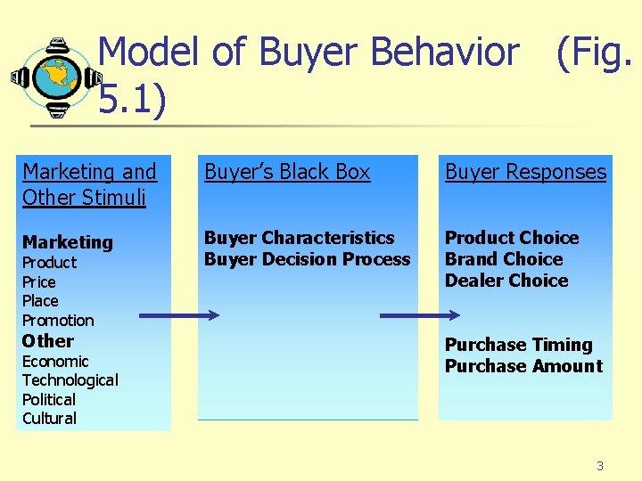 Model of Buyer Behavior (Fig. 5. 1) Marketing and Other Stimuli Buyer's Black Box