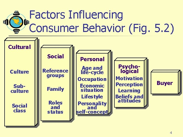 Factors Influencing Consumer Behavior (Fig. 5. 2) Cultural Social Culture Reference groups Subculture Family