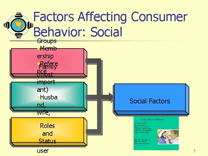 Factors Affecting Consumer Behavior: Social Groups • Memb ership • Family Refere nce (most