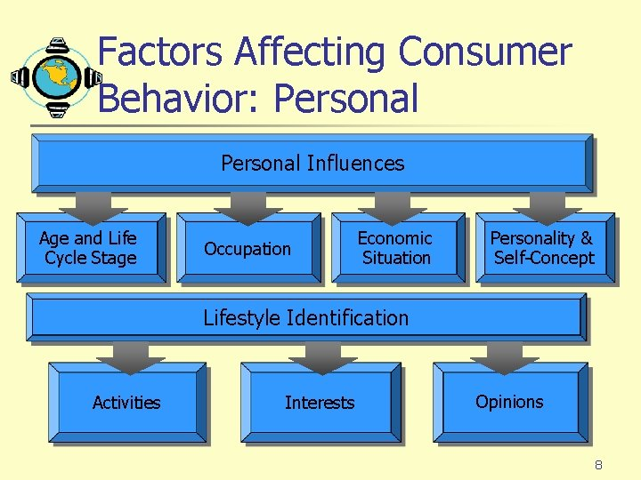 Factors Affecting Consumer Behavior: Personal Influences Age and Life Cycle Stage Occupation Economic Situation
