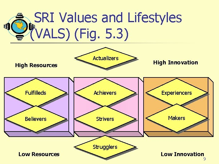 SRI Values and Lifestyles (VALS) (Fig. 5. 3) Actualizers High Resources High Innovation Fulfilleds