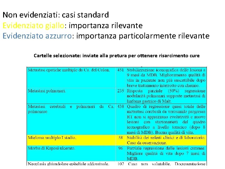 Non evidenziati: casi standard Evidenziato giallo: importanza rilevante Evidenziato azzurro: importanza particolarmente rilevante Cartelle