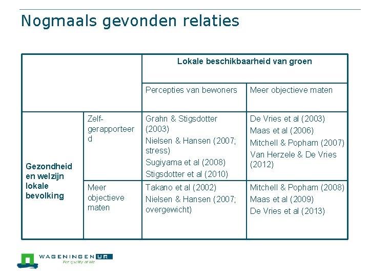 Nogmaals gevonden relaties Lokale beschikbaarheid van groen Gezondheid en welzijn lokale bevolking Percepties van
