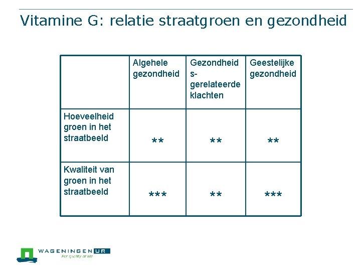Vitamine G: relatie straatgroen en gezondheid Algehele gezondheid Hoeveelheid groen in het straatbeeld Kwaliteit