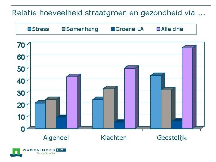 Relatie hoeveelheid straatgroen en gezondheid via. . . Stress Samenhang Groene LA Alle drie