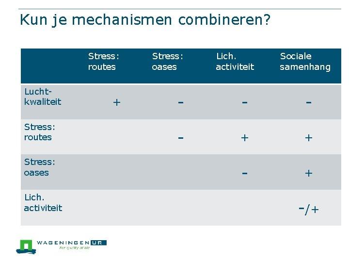 Kun je mechanismen combineren? Luchtkwaliteit Stress: routes Stress: oases Lich. activiteit Sociale samenhang +