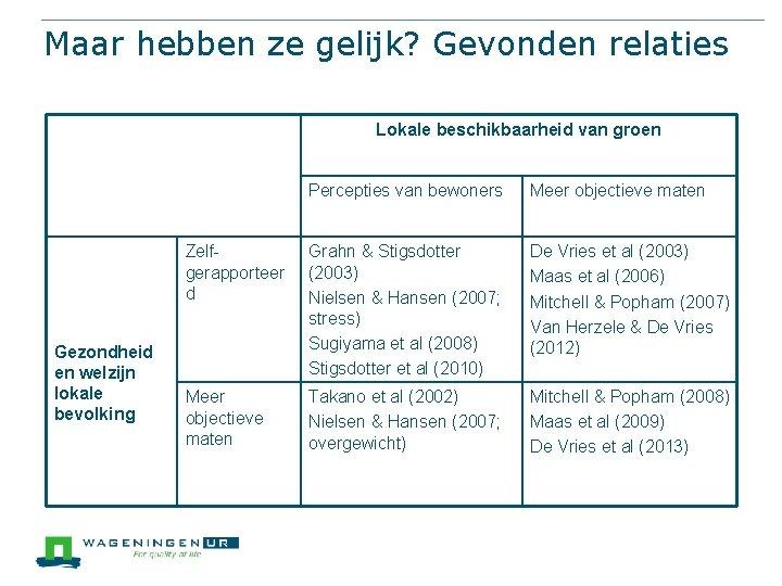 Maar hebben ze gelijk? Gevonden relaties Lokale beschikbaarheid van groen Gezondheid en welzijn lokale