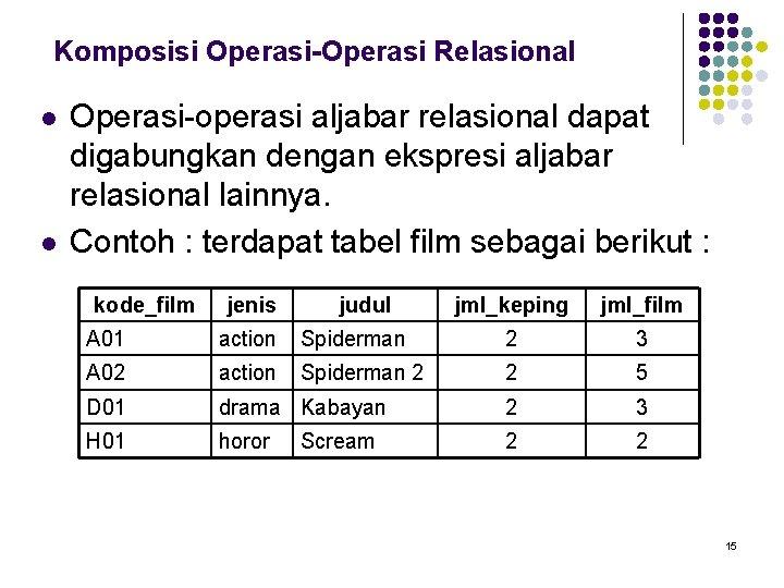 Komposisi Operasi-Operasi Relasional l l Operasi-operasi aljabar relasional dapat digabungkan dengan ekspresi aljabar relasional