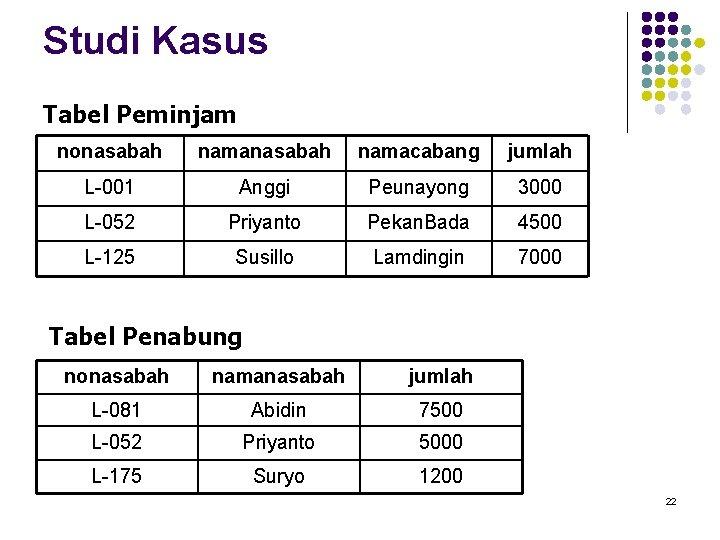 Studi Kasus Tabel Peminjam nonasabah namacabang jumlah L-001 Anggi Peunayong 3000 L-052 Priyanto Pekan.