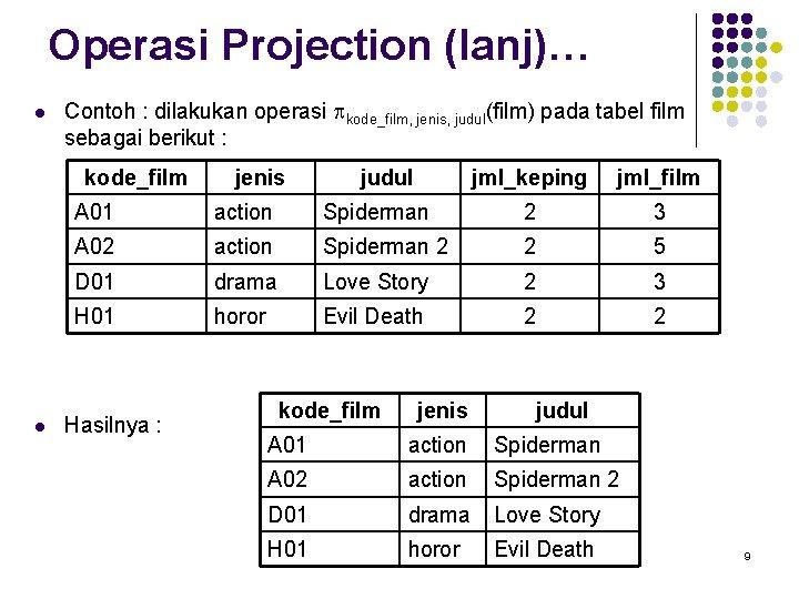 Operasi Projection (lanj)… l Contoh : dilakukan operasi pkode_film, jenis, judul(film) pada tabel film