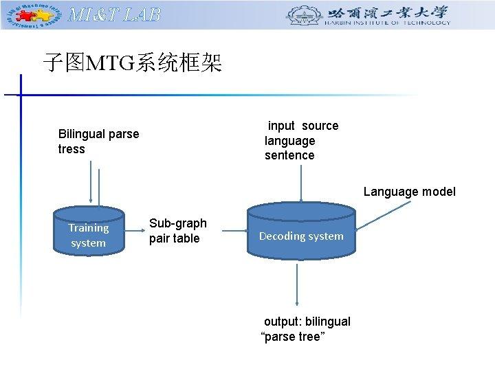 MI&T LAB 子图MTG系统框架 input source language sentence Bilingual parse tress Language model Training system