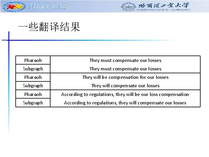 MI&T LAB 一些翻译结果 Pharaoh They must compensate our losses Subgraph They must compensate our