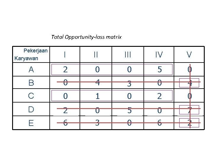 Total Opportunity-loss matrix Pekerjaan Karyawan I II A 5 10 2 Rp 4 3