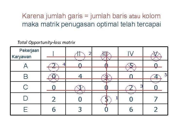 Karena jumlah garis = jumlah baris atau kolom maka matrik penugasan optimal telah tercapai