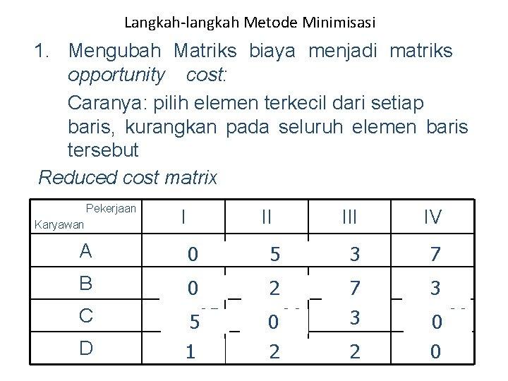 Langkah-langkah Metode Minimisasi 1. Mengubah Matriks biaya menjadi matriks opportunity cost: Caranya: pilih elemen
