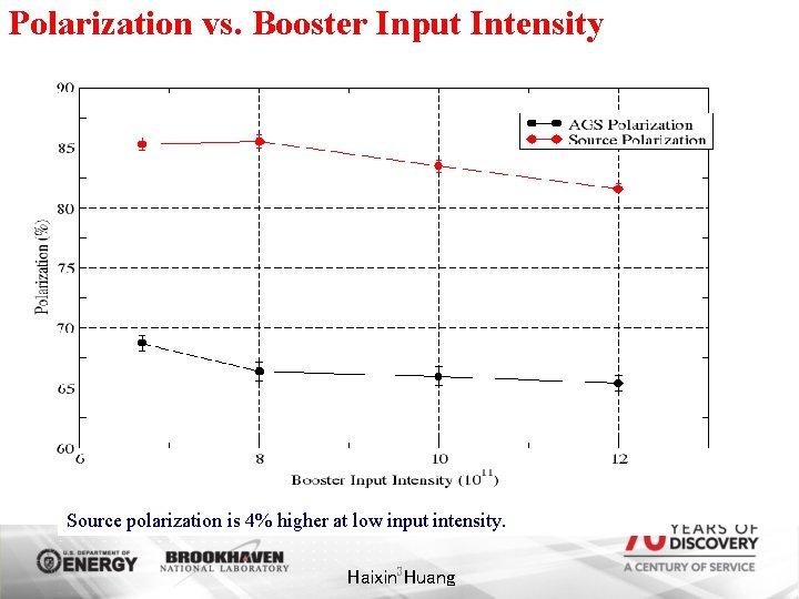 Polarization vs. Booster Input Intensity Source polarization is 4% higher at low input intensity.