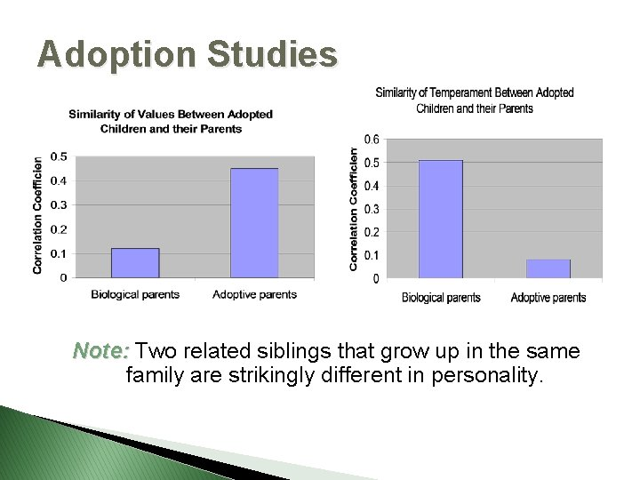 Adoption Studies Note: Two related siblings that grow up in the same family are