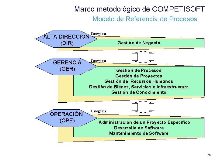 Marco metodológico de COMPETISOFT Modelo de Referencia de Procesos ALTA DIRECCIÓN (DIR) GERENCIA (GER)