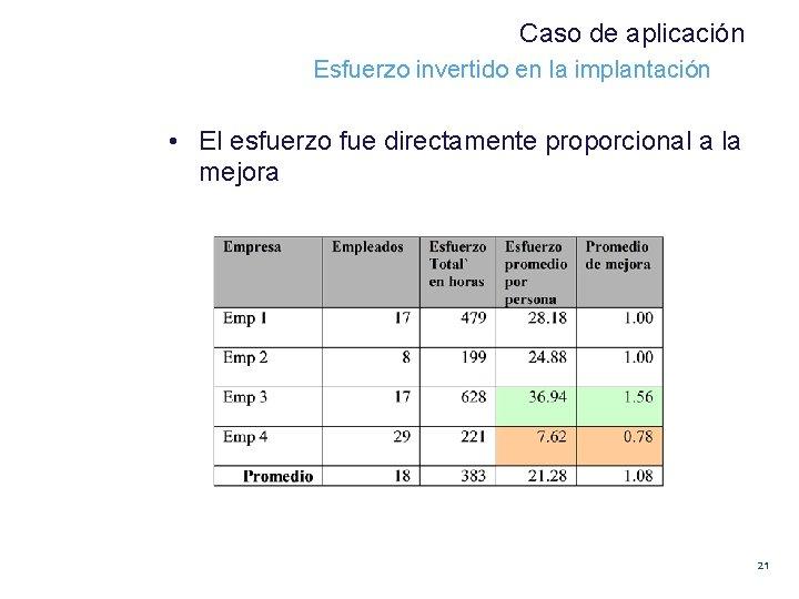 Caso de aplicación Esfuerzo invertido en la implantación • El esfuerzo fue directamente proporcional