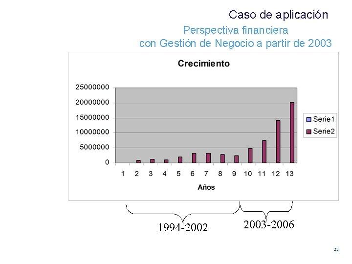Caso de aplicación Perspectiva financiera con Gestión de Negocio a partir de 2003 1994